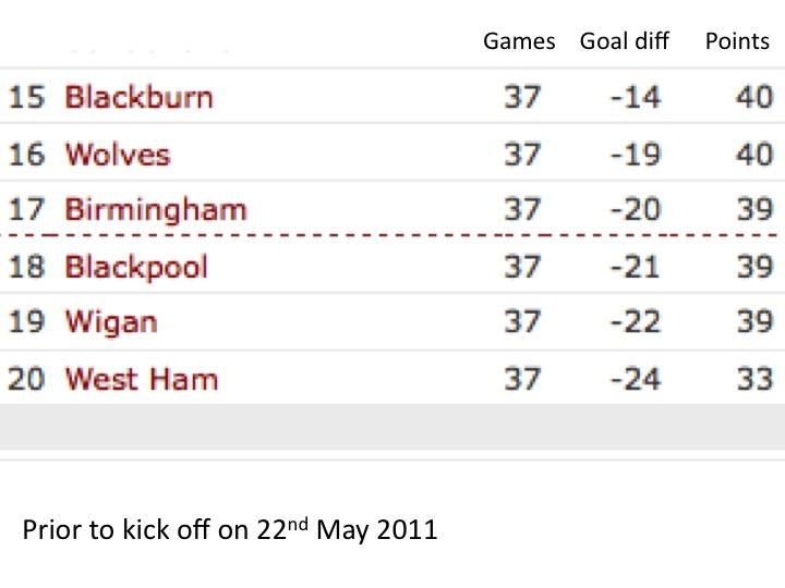 Premier League Table Week by Week 2011 The Premier League Table