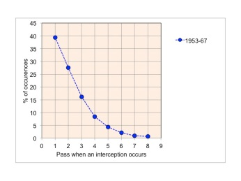 The number of the pass when an interception occurs in the English League 1 1953-67