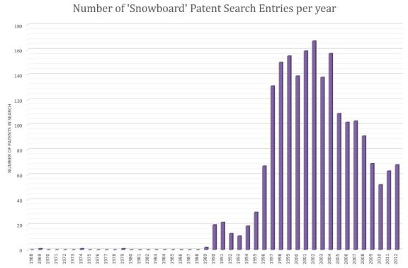 Figure 3: Patent Research Data