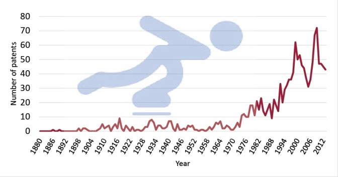 Figure 1: Number of patents given out from 1880 until now. In the 70's the innovations in speed skating started to rise, and the late 90's shows a steep increase due to the upswing of the clap skate.