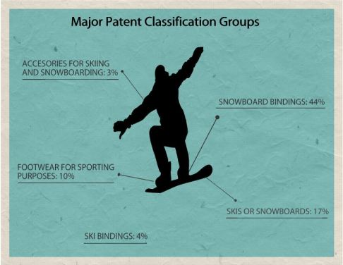 Figure 4: Major Patent Classification Groups