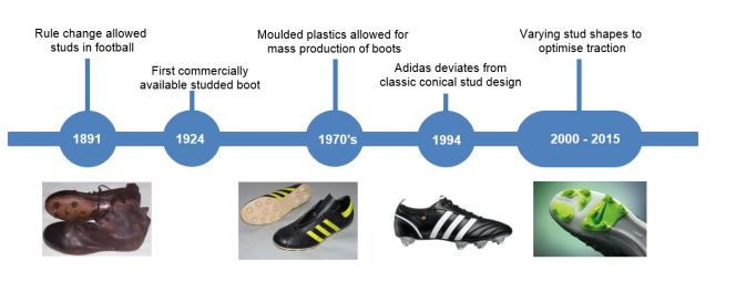 Development of studded footwear over the last century. Picture credits: after references