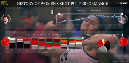 shotput20women